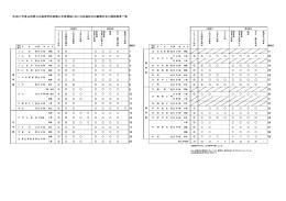 学校 番号 学 校 名 課 程 学 科 掲載頁 学校 番号 学 校 名 課 程 学 科