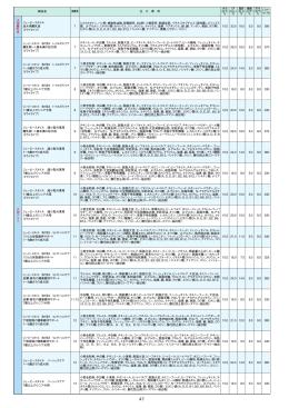 商品名 掲載頁 主 な 原 料 水分 (以下) % CP (以上) % 脂肪 (以上