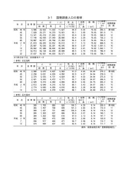 国勢調査人口の推移(PDF:6KB)