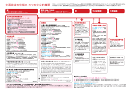 Chinese Leadership Structure_A4_jp_05