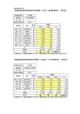 愛媛県議会議員選挙候補者別得票数(宇和島市・北宇和郡選挙区)【第5