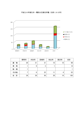 平成26年発生市・種別火災発生件数(合計165件) 碧南市 刈谷市 安