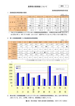 長野県の医師数について(PDF:42KB)
