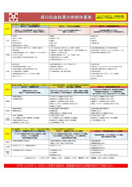 院内の経口抗血栓薬の術前休薬案