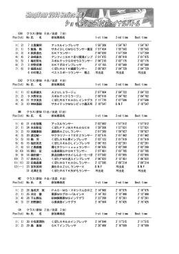 EX4 クラス(参加 8台/出走 7台) Pos(1st) No 氏 名 参加車両名 1