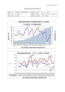 高度経済成長期の経済成長率
