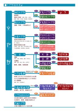 文化財の体系図