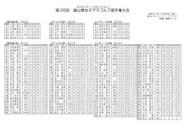 第35回 富山県女子アマゴルフ選手権大会