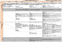 小・中・高を通じた目標及び内容の主なイメージ(検討資料) (PDF:111KB)