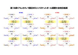 第14回くらしきカップ西日本ミニバスケットボール優勝大会初日結果