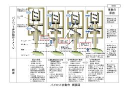 パイロット弁動作 概要図(PDFファイル/416KB)