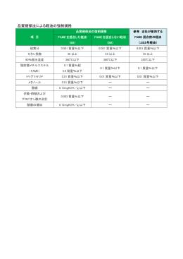 品質確保法による軽油の強制規格