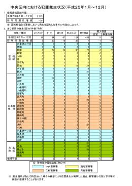 平成25年中の犯罪発生件数(区内警察署集計)(PDF:112KB)