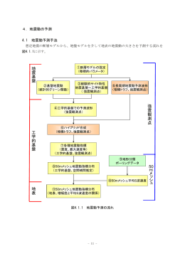強震観測 点 50m メ ッ シ ュ 工学 的基 盤 地震基盤 地表