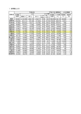 1 世帯数と人口 県計 長野市 146,520 松本市 上田市 岡谷市