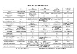 各国における法医解剖等の比較