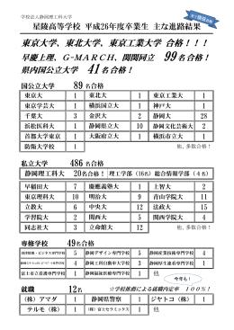 東京大学、東北大学、東京工業大学 合格!!!