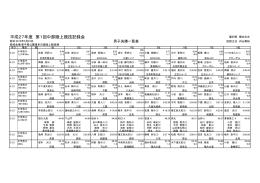 平成27年度 第1回中部陸上競技記録会