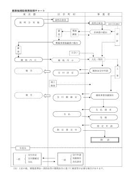 都単独補助事務処理チャート 東 京 都 区 市 町 村 事 業 者