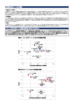 相関分析チャート・サンプル(PDF:218KB)