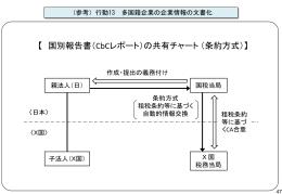 【 国別報告書(CbCレポート)の共有チャート (条約方式)】
