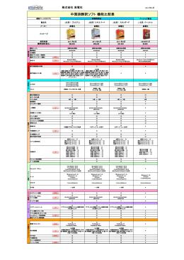 中国語翻訳ソフト 機能比較表