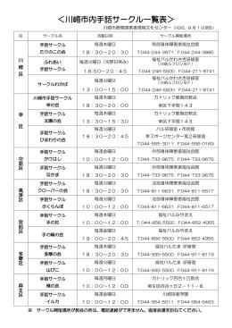 <川崎市内手話サークル一覧表>
