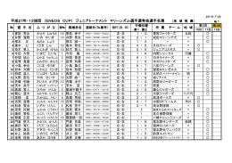 平成27年・12球団 (ENEOS CUP) ジュニアトーナメント マリーンズJr選
