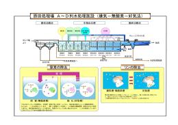 原田処理場 高度処理施設・嫌気-無酸素-好気法 (概略図)