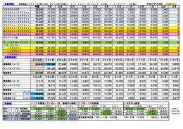 法定費用一覧月割り早見表 自動車税・自賠責保険・重量税 27年