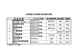試料重量及び発熱量と照射時間の制限(PDF) - JRR-3