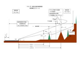 テスト 35 旋回出発区域側面図 航空機カテゴリー:D