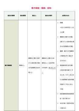 養子縁組・離縁、認知(PDF/414KB)