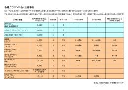 各種ワクチン料金・注意事項(PDFファイル)