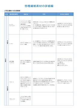 各種繊維素材の詳細編