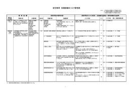 初任教育 各種訓練のリスク管理表