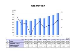 総資産当期純利益率(ROA)