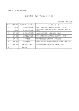 様式第1号(第6条関係) 議長交際費一覧表(平成25年1月分