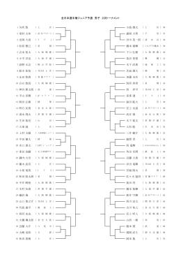 全日本選手権ジュニア予選 男子 2次トーナメント 和田 貴稀 岡本 集 近藤