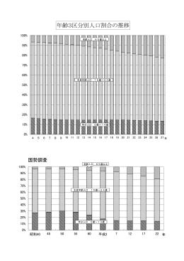 年齢3区分別人口割合の推移(グラフ)PDF(231 KB)