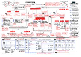 ①斜視の手術方針と術式一覧