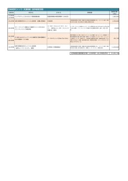 日本財団ミャンマー支援実績(紛争被害支援)