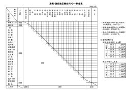 300 200 津黄・後畑地区乗合タクシー料金表 200 300 300 200 100