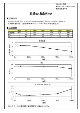 耐候性・黄変データ - イノアックコーポレーション