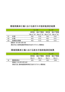 舞洲工場におけるバックグラウンド放射能濃度測定結果(PDF)