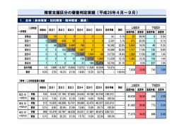 障害支援区分の審査判定実績(平成26年4月~9月)