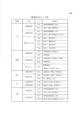 資格区分コード表[PDF:279KB]