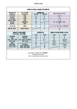 岩崎式日本語 有生物 無生物 はだか格 主格 φ φ 目的格