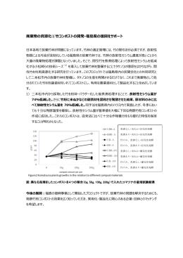 廃棄物の資源化①竹コンポストの開発