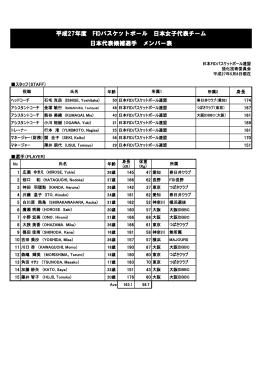 2015 FID日本代表候補選手リスト女子